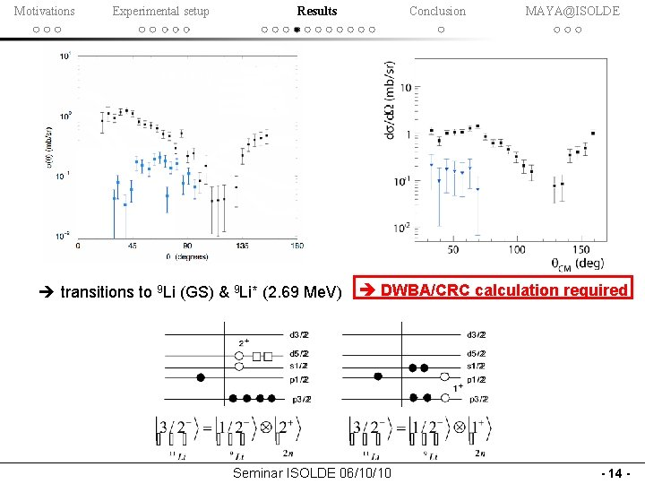Motivations Experimental setup Results Conclusion 3 A Me. V MAYA@ISOLDE 4. 3 A Me.