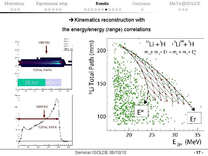 Motivations Experimental setup Results Conclusion MAYA@ISOLDE Kinematics reconstruction with the energy/energy (range) correlations VERTEX