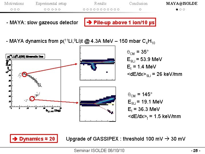 Motivations Experimental setup Results - MAYA: slow gazeous detector Conclusion MAYA@ISOLDE Pile-up above 1
