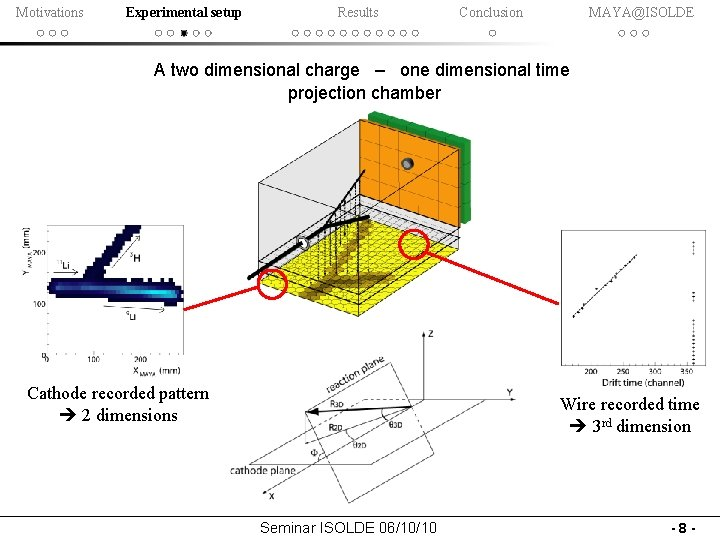 Motivations Experimental setup Results Conclusion MAYA@ISOLDE A two dimensional charge – one dimensional time