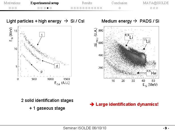 Motivations Experimental setup Results Light particles + high energy Si / Cs. I 2