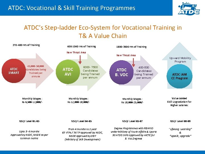 ATDC: Vocational & Skill Training Programmes ATDC's Step-ladder Eco-System for Vocational Training in T&
