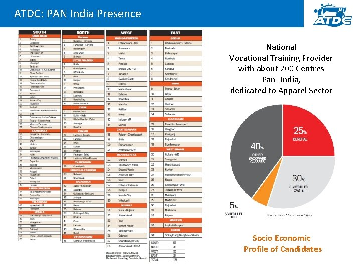 ATDC: PAN India Presence National Vocational Training Provider with about 200 Centres Pan- India,