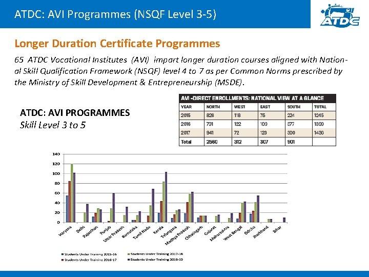 ATDC: AVI Programmes (NSQF Level 3 -5) Longer Duration Certificate Programmes 65 ATDC Vocational