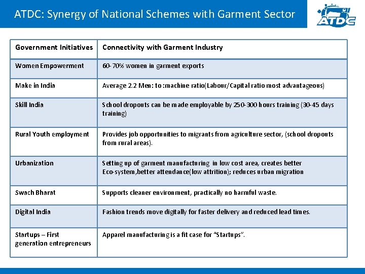 ATDC: Synergy of National Schemes with Garment Sector Government Initiatives Connectivity with Garment Industry