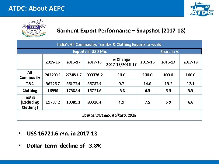 ATDC: About AEPC Garment Export Performance – Snapshot (2017 -18) India's All Commodity, Textiles