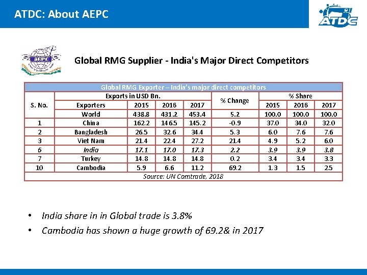 ATDC: About AEPC Global RMG Supplier - India's Major Direct Competitors S. No. 1