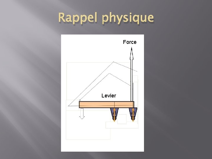 Rappel physique Force Levier