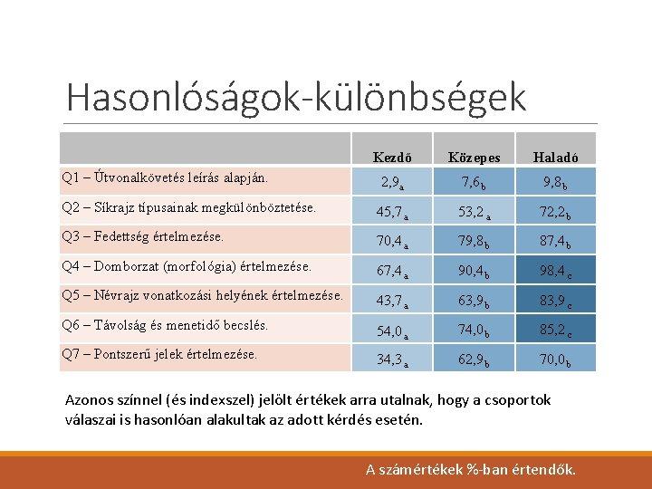 Hasonlóságok-különbségek Kezdő Közepes Haladó 2, 9 a 7, 6 b 9, 8 b Q