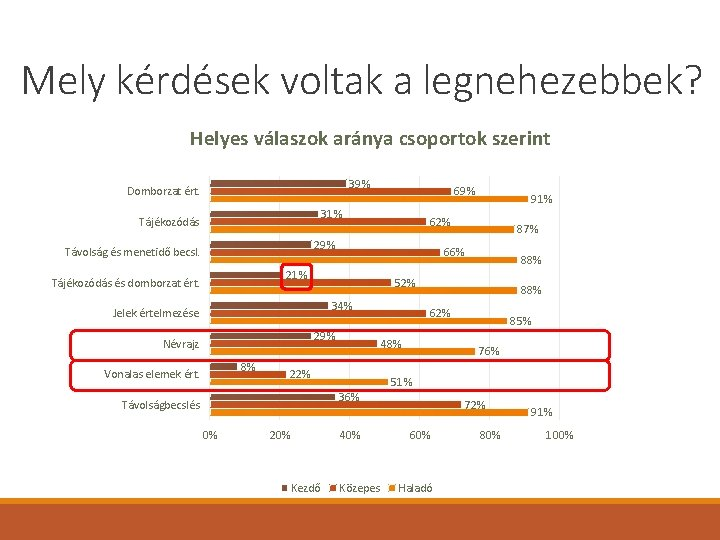 Mely kérdések voltak a legnehezebbek? Helyes válaszok aránya csoportok szerint 39% Domborzat ért. 69%