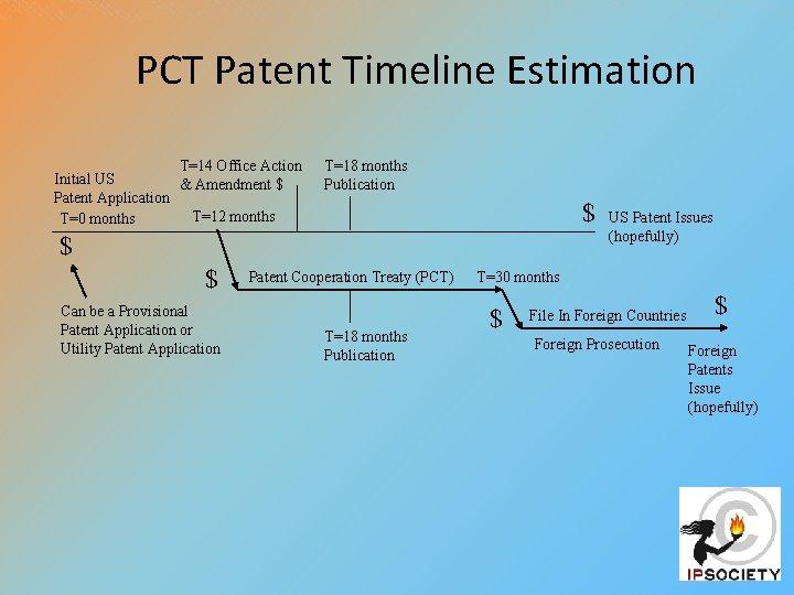 PCT Patent Timeline Estimation T=14 Office Action Initial US & Amendment $ Patent Application