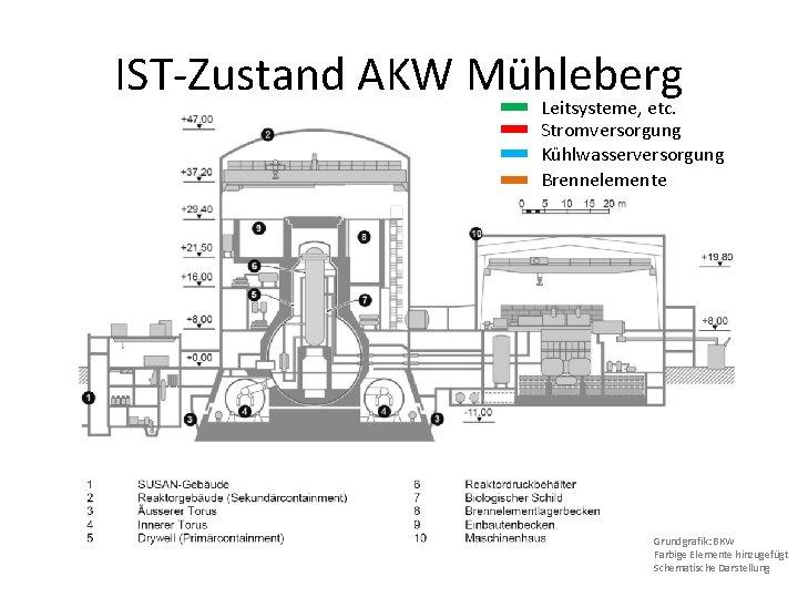 IST-Zustand AKW Mühleberg Leitsysteme, etc. Stromversorgung Kühlwasserversorgung Brennelemente Grundgrafik: BKW Farbige Elemente hinzugefügt Schematische