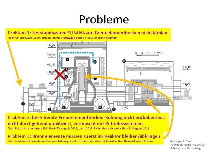 Probleme Problem 1: Notstandsystem SUSAN kann Brennelementbecken nicht kühlen Nachrüstung (1985 -1989) erfolgte damals