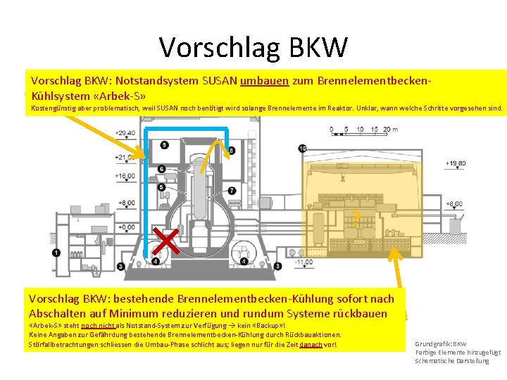 Vorschlag BKW: Notstandsystem SUSAN umbauen zum Brennelementbecken. Kühlsystem «Arbek-S» Kostengünstig aber problematisch, weil SUSAN