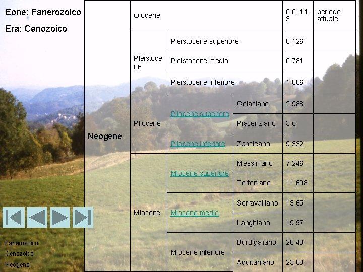 Eone: Fanerozoico 0, 0114 3 Olocene Era: Cenozoico Pleistoce ne Pleistocene superiore 0, 126