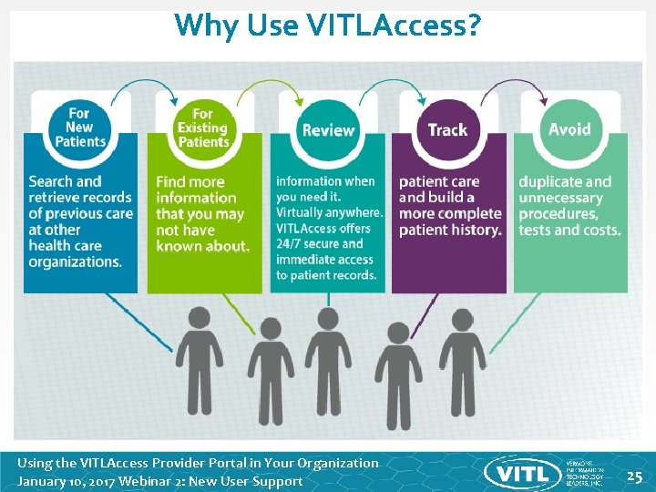 Why Use VITLAccess? Using the VITLAccess Provider Portal in Your Organization January 10, 2017