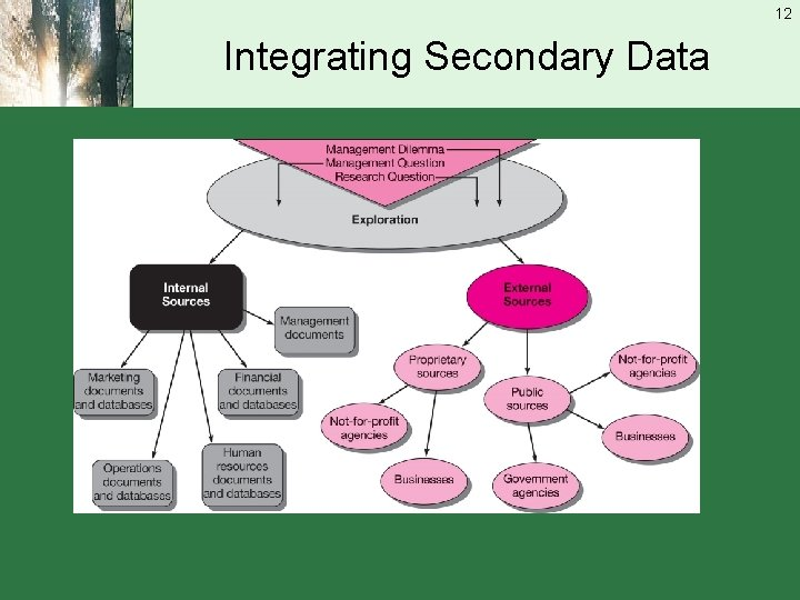 12 Integrating Secondary Data