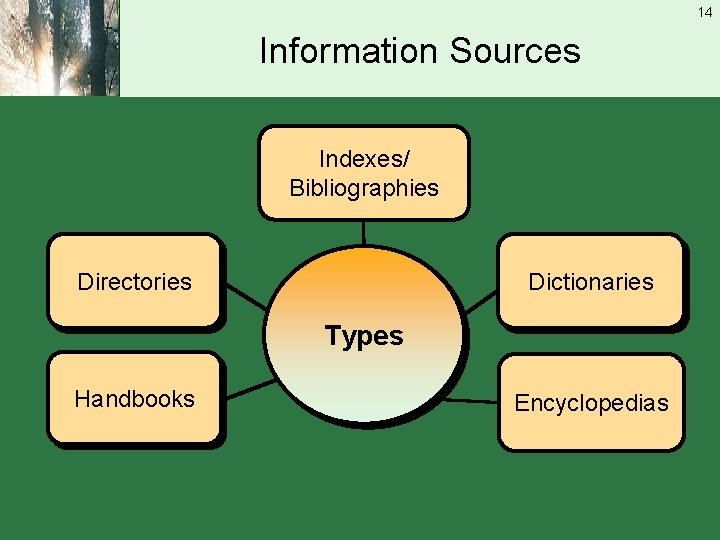 14 Information Sources Indexes/ Bibliographies Directories Dictionaries Types Handbooks Encyclopedias