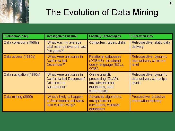 16 The Evolution of Data Mining Evolutionary Step Investigative Question Enabling Technologies Characteristics Data