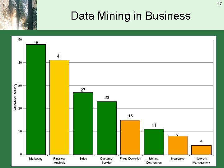 17 Data Mining in Business