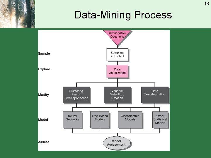 18 Data-Mining Process