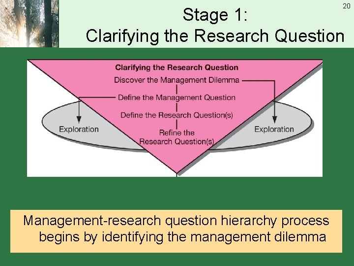20 Stage 1: Clarifying the Research Question Management-research question hierarchy process begins by identifying