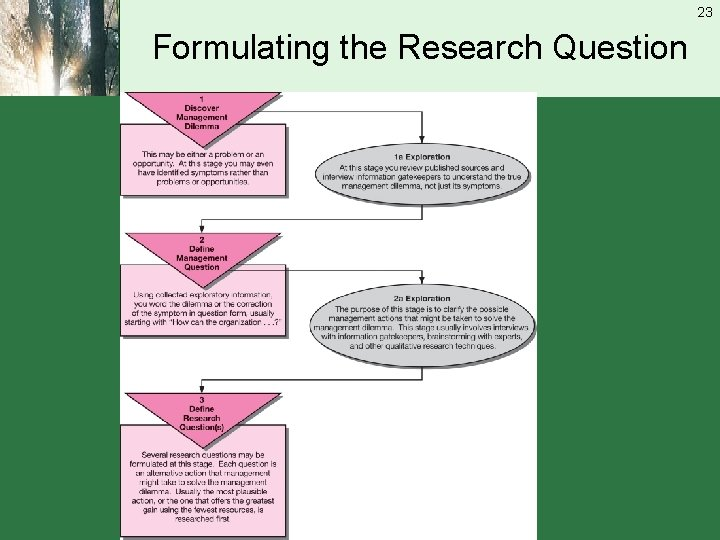 23 Formulating the Research Question