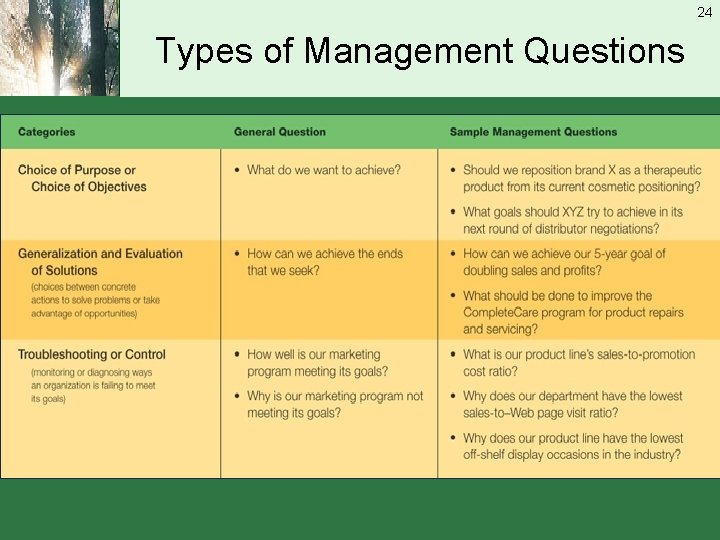 24 Types of Management Questions