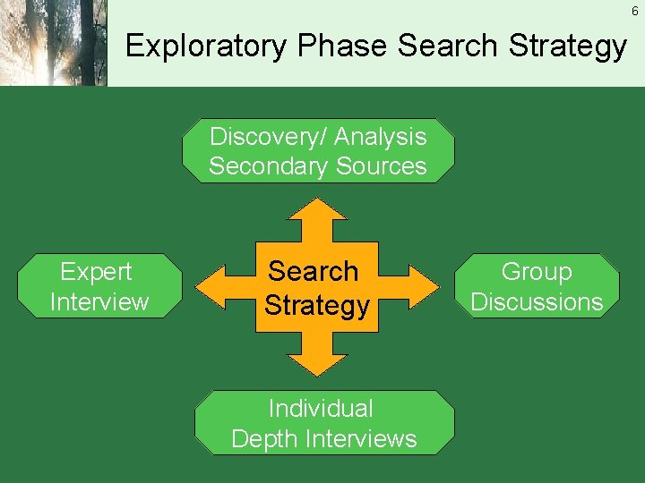 6 Exploratory Phase Search Strategy Discovery/ Analysis Secondary Sources Expert Interview Search Strategy Individual