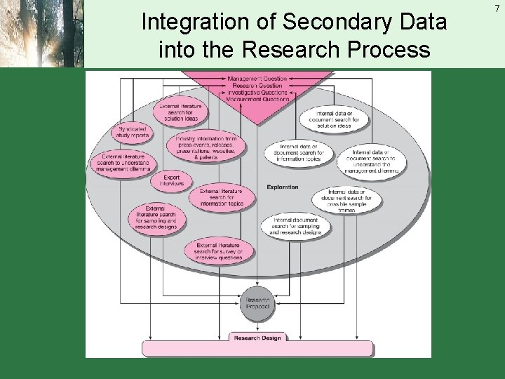 Integration of Secondary Data into the Research Process 7