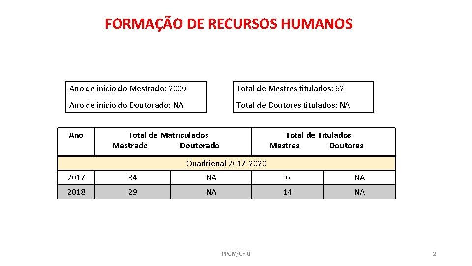 FORMAÇÃO DE RECURSOS HUMANOS Ano de início do Mestrado: 2009 Total de Mestres titulados: