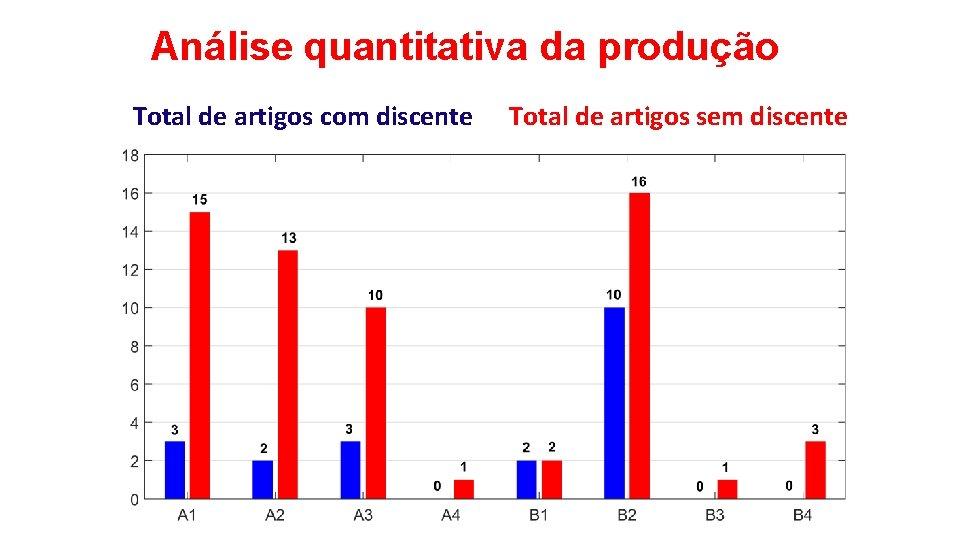 Análise quantitativa da produção Total de artigos com discente Total de artigos sem discente