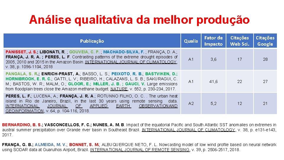 Análise qualitativa da melhor produção Publicação Qualis Fator de Impacto Citações Web Sci. Citações