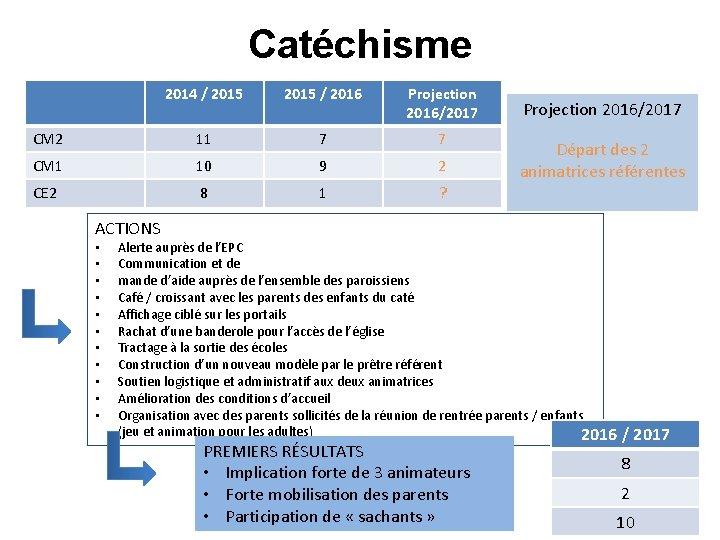 Catéchisme 2014 / 2015 / 2016 Projection 2016/2017 CM 2 11 7 7 CM