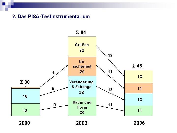 2. Das PISA-Testinstrumentarium