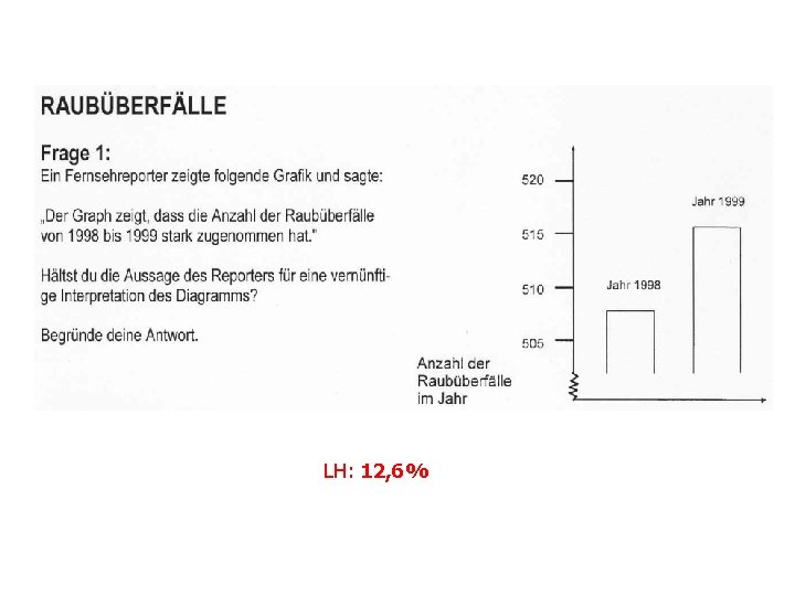 LH: 12, 6%