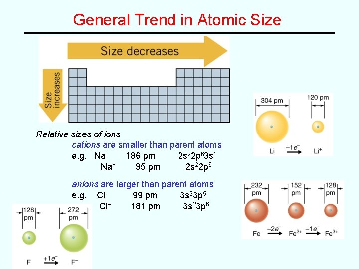 General Trend in Atomic Size Relative sizes of ions cations are smaller than parent