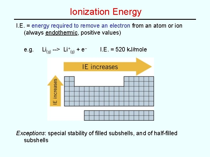 Ionization Energy I. E. = energy required to remove an electron from an atom