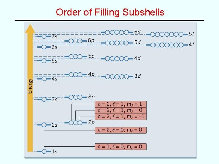 Order of Filling Subshells