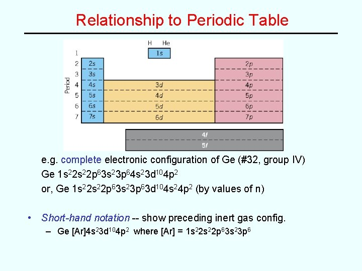 Relationship to Periodic Table e. g. complete electronic configuration of Ge (#32, group IV)