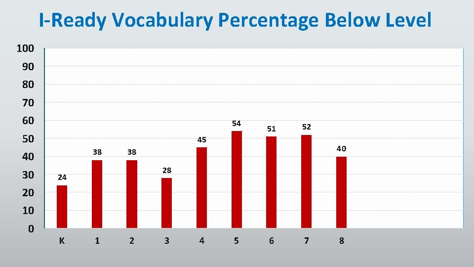 I-Ready Vocabulary Percentage Below Level 100 90 80 70 60 54 50 45 38
