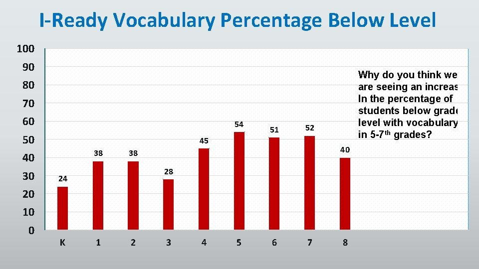 I-Ready Vocabulary Percentage Below Level 100 90 Why do you think we are seeing