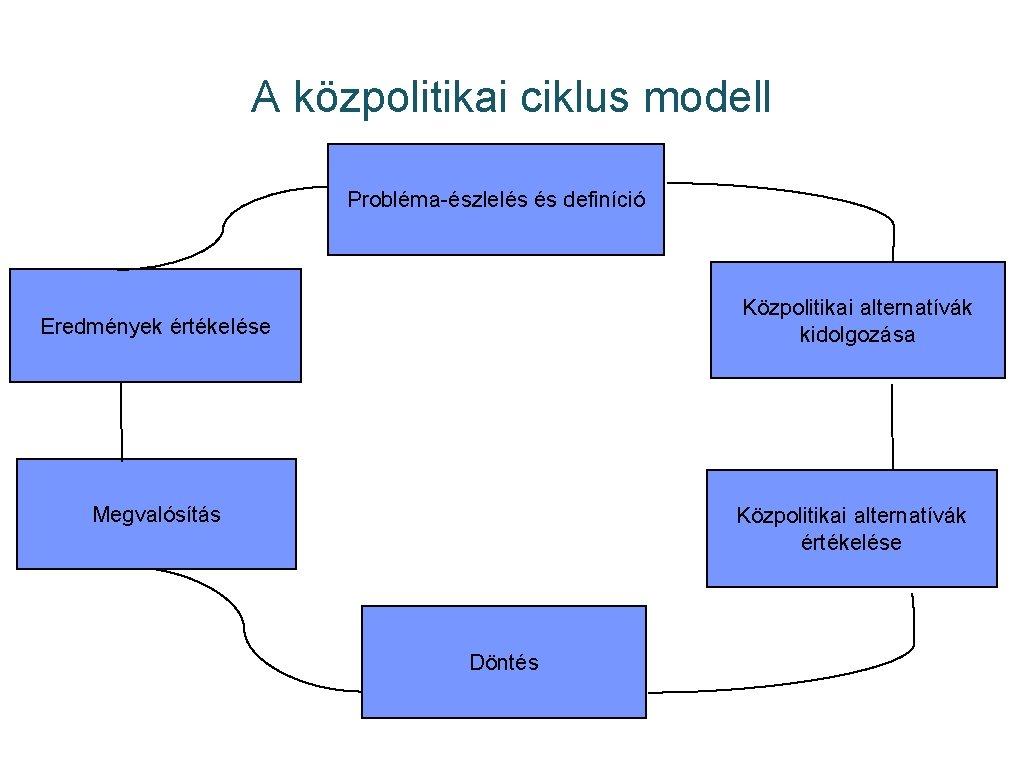 A közpolitikai ciklus modell Probléma-észlelés és definíció Közpolitikai alternatívák kidolgozása Eredmények értékelése Megvalósítás Közpolitikai