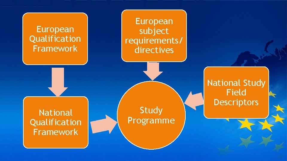 European Qualification Framework National Qualification Framework European subject requirements/ directives Study Programme National Study