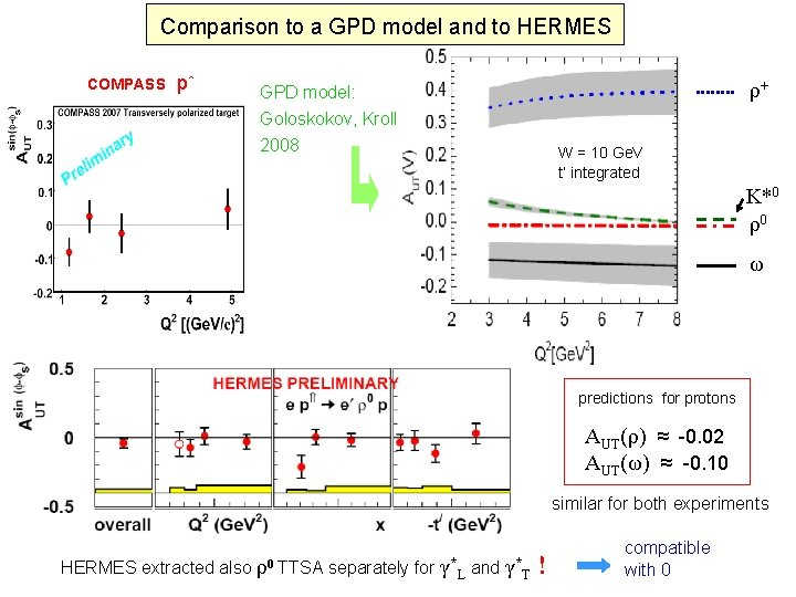 Comparison to a GPD model and to HERMES COMPASS p↑ ρ+ GPD model: Goloskokov,