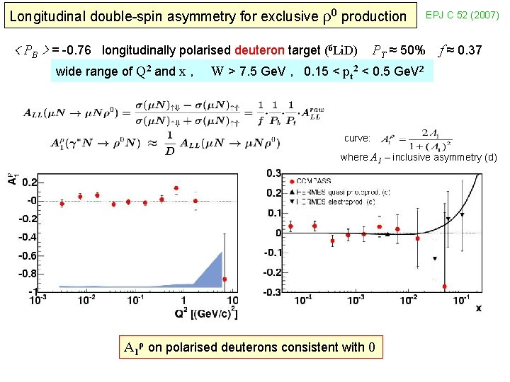 Longitudinal double-spin asymmetry for exclusive ρ0 production < PB > = -0. 76 longitudinally