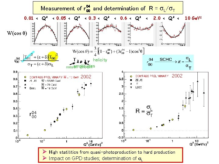 Measurement of r 04 00 and determination of R = 0. 01 < Q²