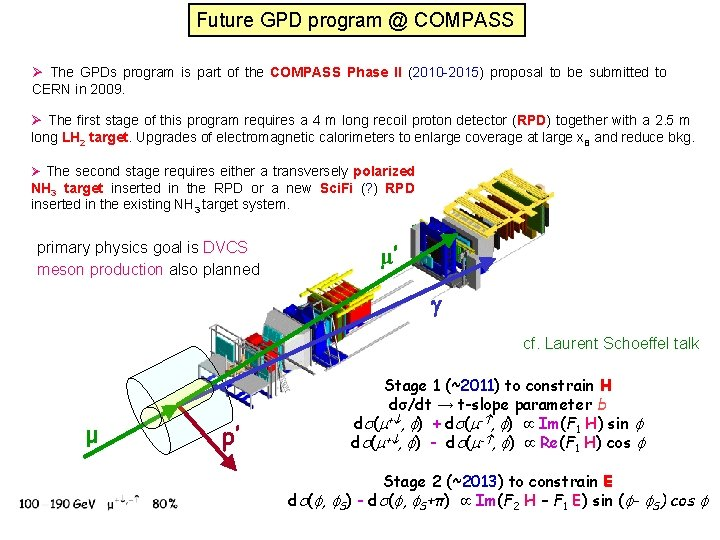 Future GPD program @ COMPASS Ø The GPDs program is part of the COMPASS