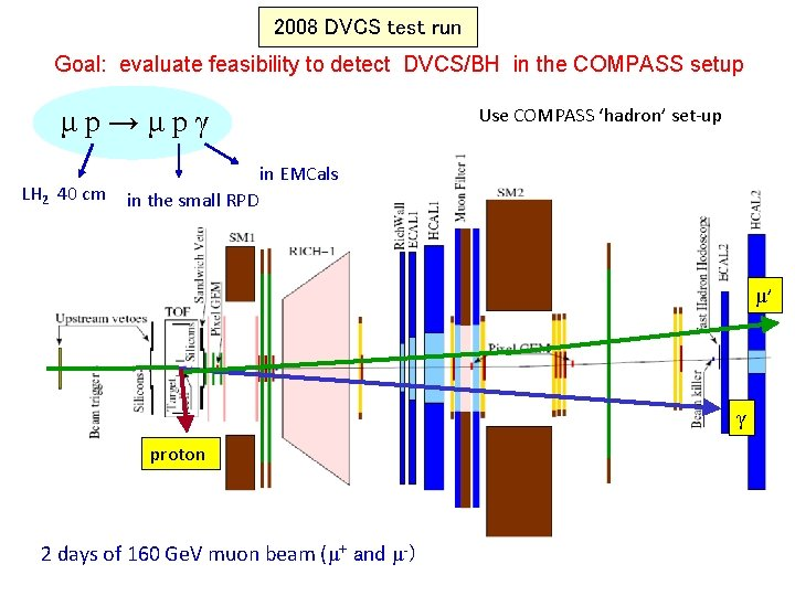 2008 DVCS test run Goal: evaluate feasibility to detect DVCS/BH in the COMPASS setup