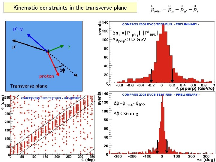 Kinematic constraints in the transverse plane μ'+γ γ μ' proton Δp =|P μ'+γ|-|P RPD|